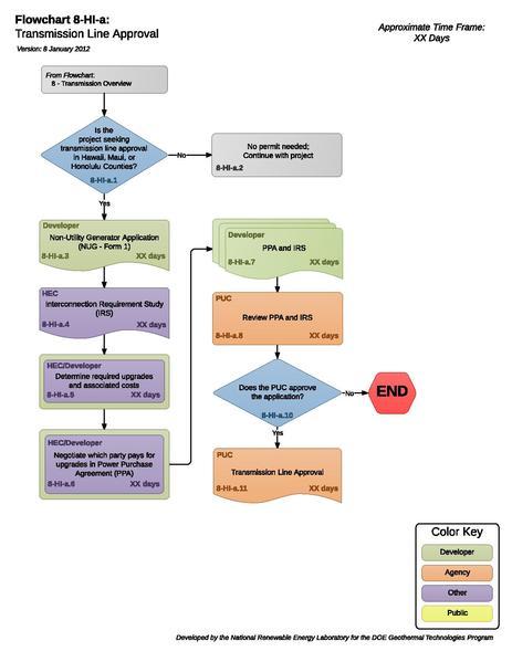 File:08HIATransmissionLineApproval.pdf
