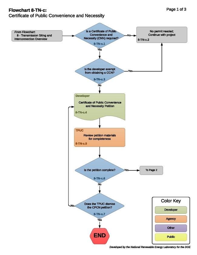 8-TN-c - HT -Certificate of Public Convenience and Necessity 2017-10-26.pdf