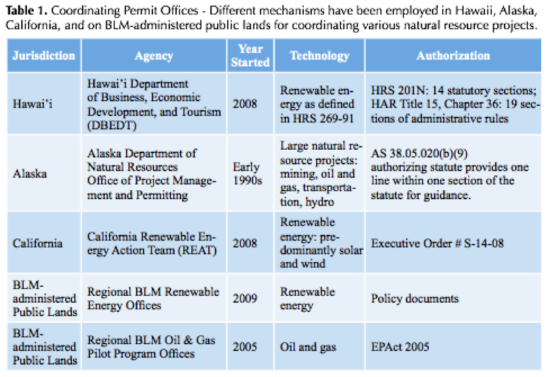 File:Coordinating Permit Offices Example Table.png