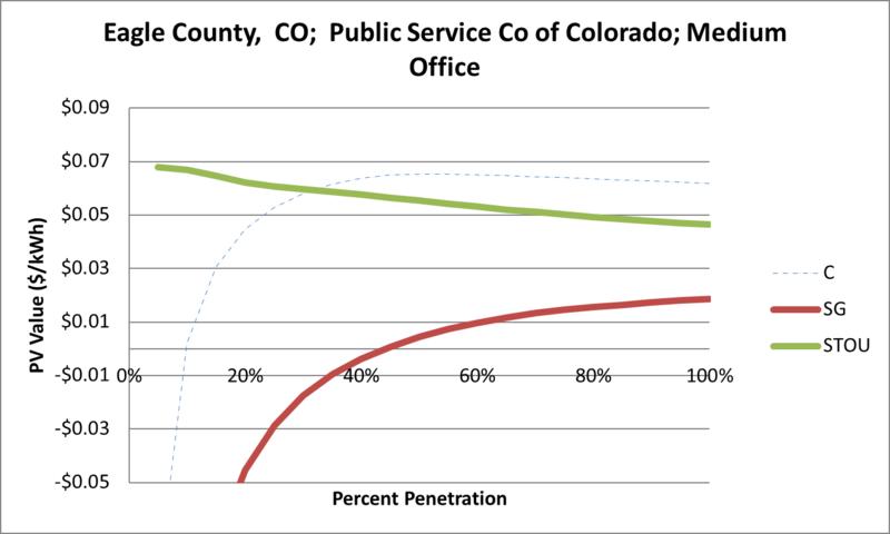 File:SVMediumOffice Eagle County CO Public Service Co of Colorado.png