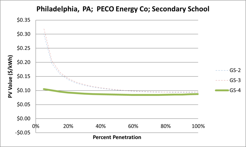 File:SVSecondarySchool Philadelphia PA PECO Energy Co.png