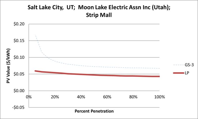 File:SVStripMall Salt Lake City UT Moon Lake Electric Assn Inc (Utah).png