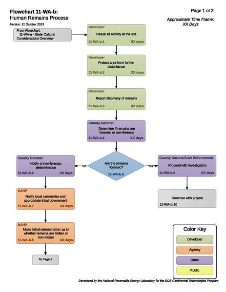 File:11-WA-b - Human Remains Process.pdf
