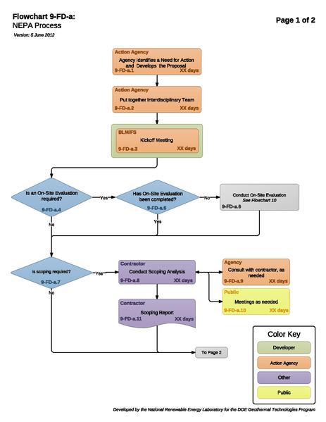 File:8a - NEPA Process.pdf