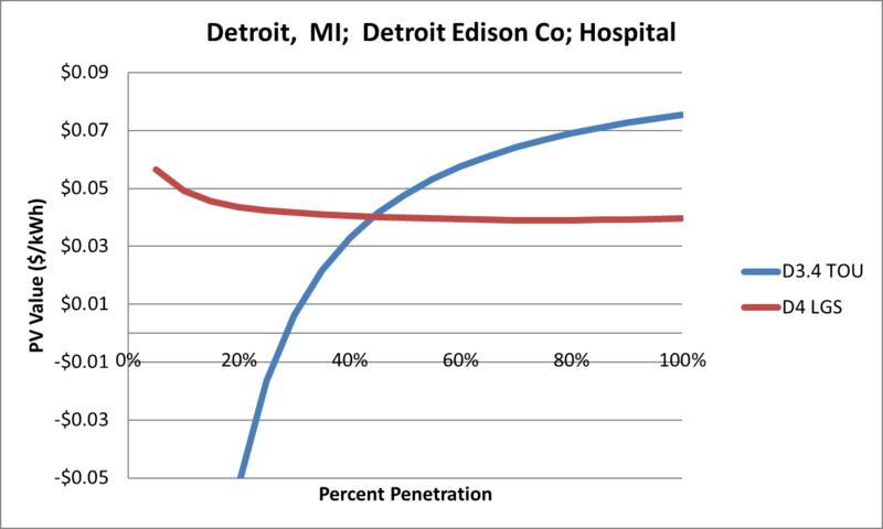 File:SVHospital Detroit MI Detroit Edison Co.png