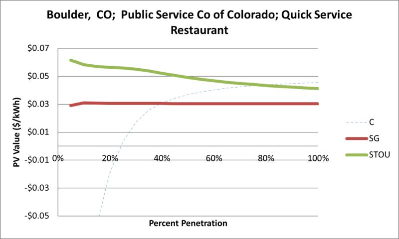 File:SVQuickServiceRestaurant Boulder CO Public Service Co of Colorado.png