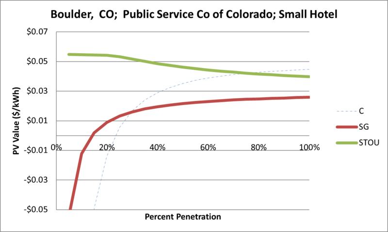 File:SVSmallHotel Boulder CO Public Service Co of Colorado.png