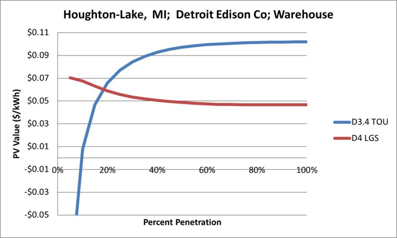 File:SVWarehouse Houghton-Lake MI Detroit Edison Co.png