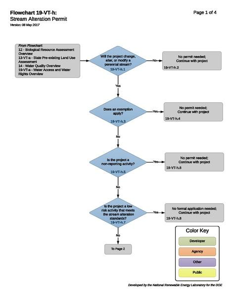 File:19-VT-h - H - Stream Alteration Permit 2017-05-08.pdf