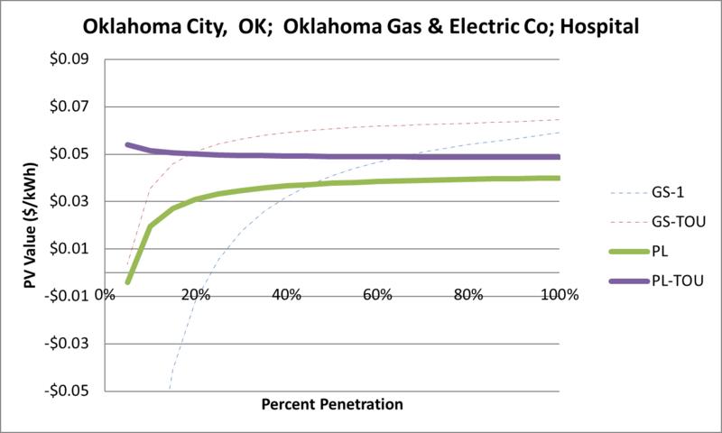 File:SVHospital Oklahoma City OK Oklahoma Gas & Electric Co.png