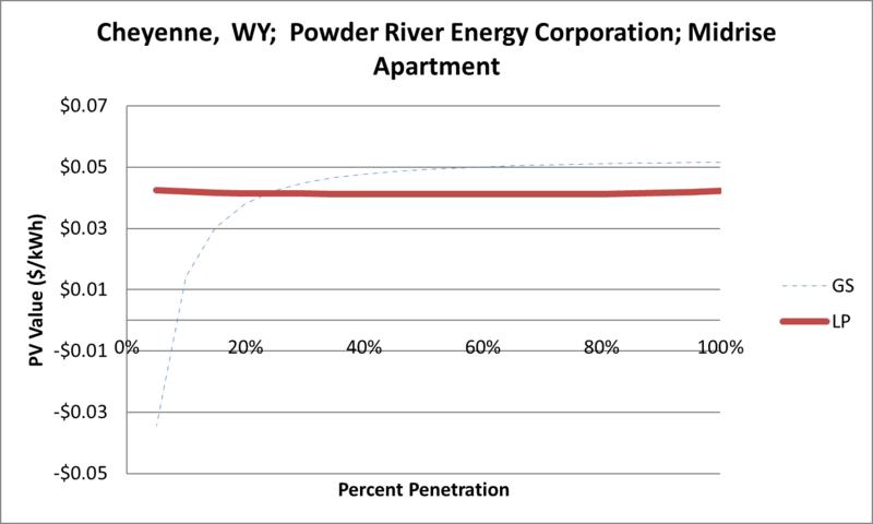 File:SVMidriseApartment Cheyenne WY Powder River Energy Corporation.png
