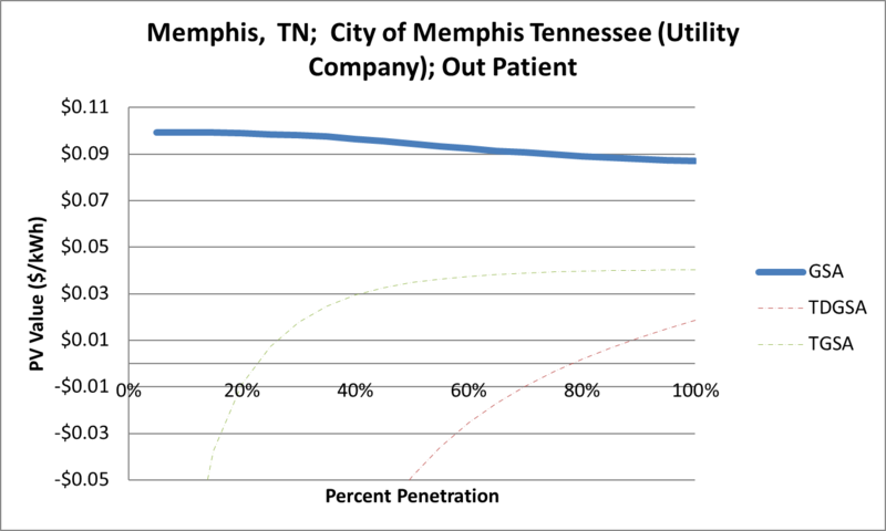 File:SVOutPatient Memphis TN City of Memphis Tennessee (Utility Company).png