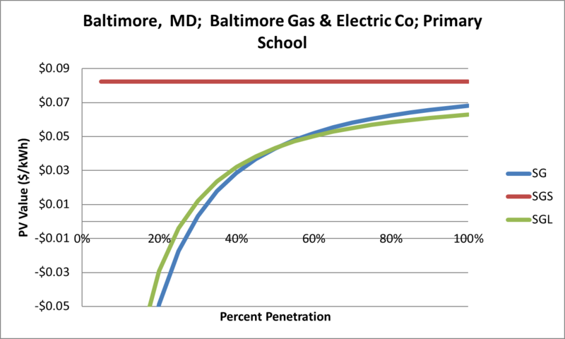 File:SVPrimarySchool Baltimore MD Baltimore Gas & Electric Co.png