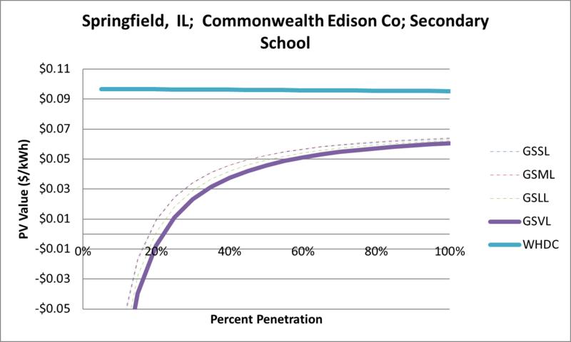 File:SVSecondarySchool Springfield IL Commonwealth Edison Co.png