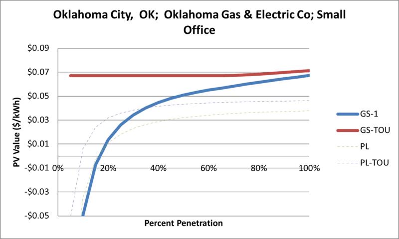 File:SVSmallOffice Oklahoma City OK Oklahoma Gas & Electric Co.png