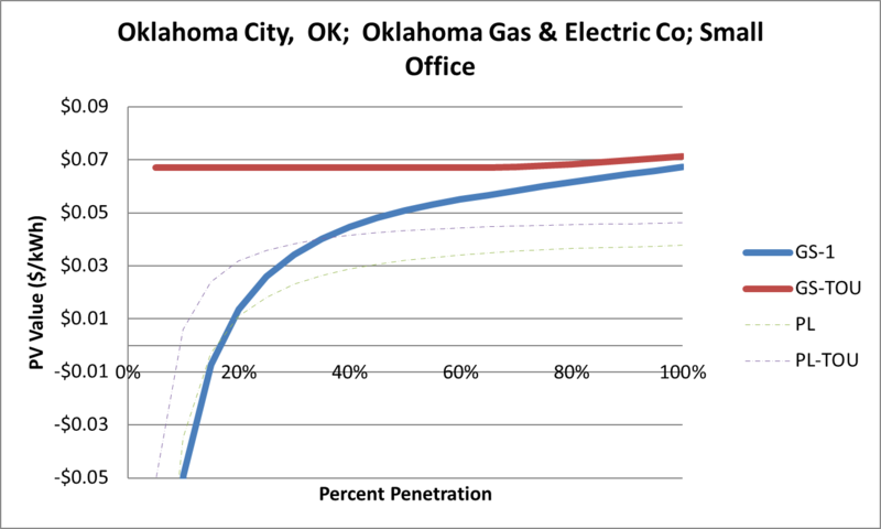 File:SVSmallOffice Oklahoma City OK Oklahoma Gas & Electric Co.png