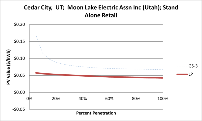 File:SVStandAloneRetail Cedar City UT Moon Lake Electric Assn Inc (Utah).png