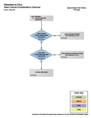 11TXAStateCulturalConsiderationsOverview.pdf