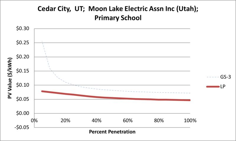 File:SVPrimarySchool Cedar City UT Moon Lake Electric Assn Inc (Utah).png