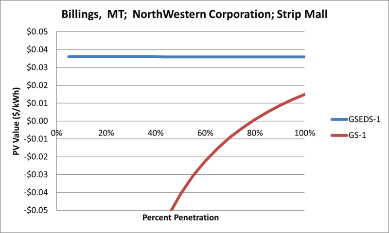File:SVStripMall Billings MT NorthWestern Corporation.png