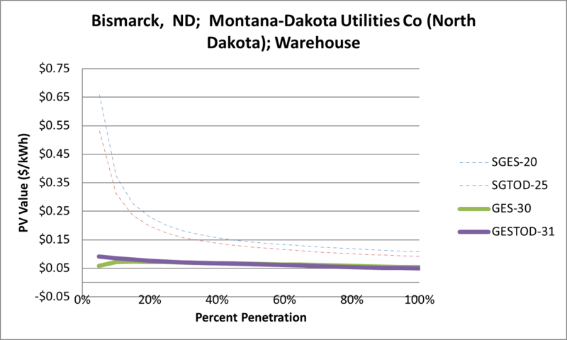 File:SVWarehouse Bismarck ND Montana-Dakota Utilities Co (North Dakota).png