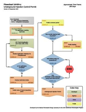 14NVCUndergroundInjectionControlPermit.pdf