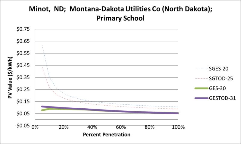 File:SVPrimarySchool Minot ND Montana-Dakota Utilities Co (North Dakota).png