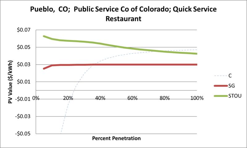 File:SVQuickServiceRestaurant Pueblo CO Public Service Co of Colorado.png