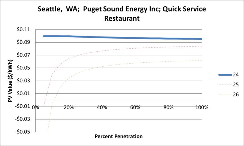 File:SVQuickServiceRestaurant Seattle WA Puget Sound Energy Inc.png
