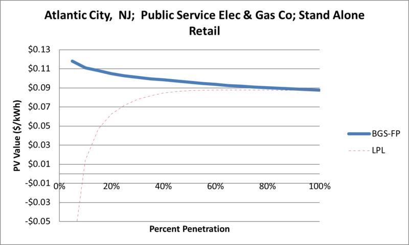 File:SVStandAloneRetail Atlantic City NJ Public Service Elec & Gas Co.png