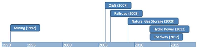 File:Development Timeline for Alaska Large Project Coordination.png
