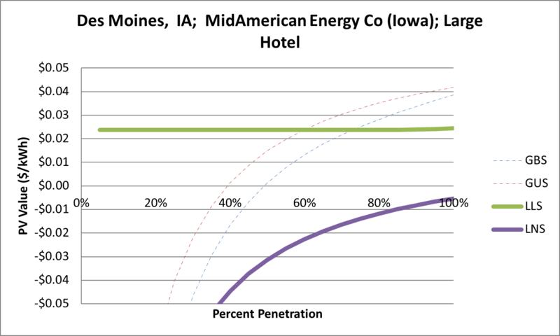 File:SVLargeHotel Des Moines IA MidAmerican Energy Co (Iowa).png