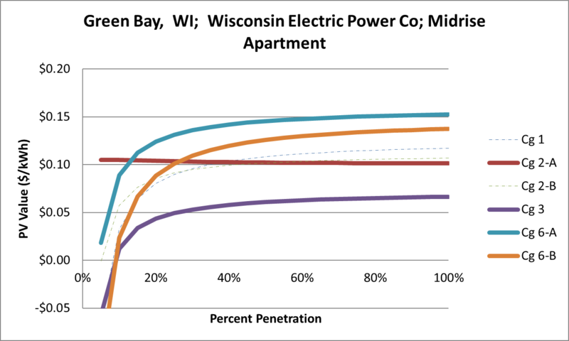 File:SVMidriseApartment Green Bay WI Wisconsin Electric Power Co.png