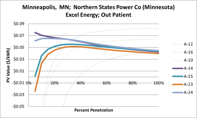 File:SVOutPatient Minneapolis MN Northern States Power Co (Minnesota) Excel Energy.png