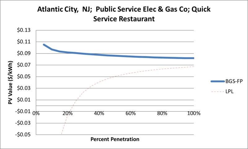 File:SVQuickServiceRestaurant Atlantic City NJ Public Service Elec & Gas Co.png