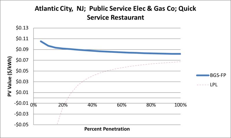 File:SVQuickServiceRestaurant Atlantic City NJ Public Service Elec & Gas Co.png
