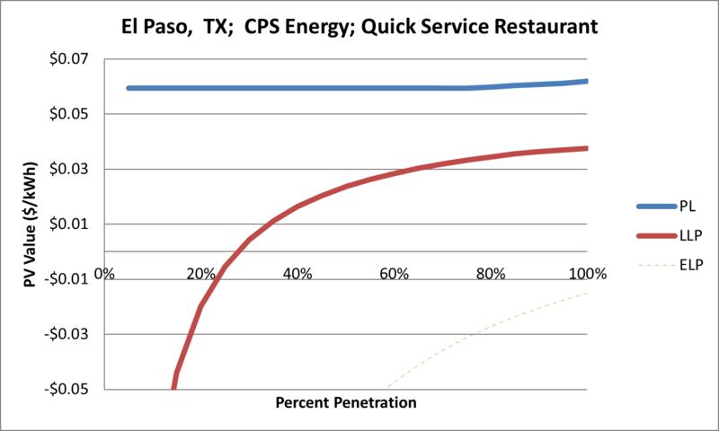File:SVQuickServiceRestaurant El Paso TX CPS Energy.png