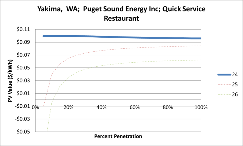 File:SVQuickServiceRestaurant Yakima WA Puget Sound Energy Inc.png