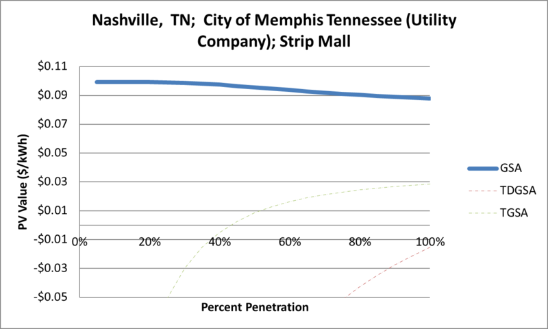 File:SVStripMall Nashville TN City of Memphis Tennessee (Utility Company).png