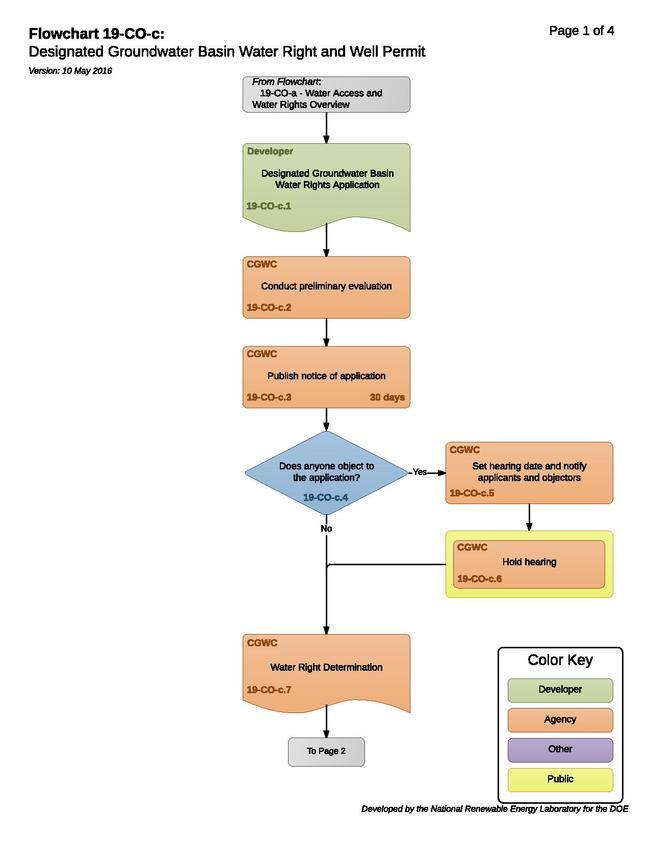 19COCDesignatedGroundWaterBasinWellPermit.pdf