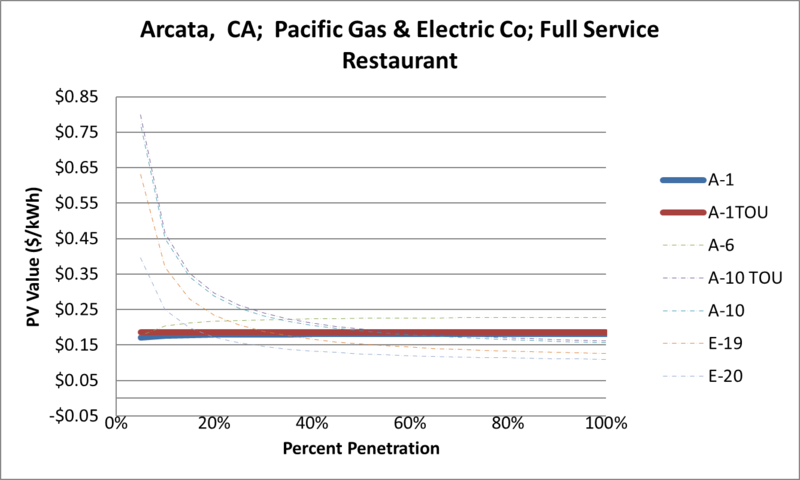 File:SVFullServiceRestaurant Arcata CA Pacific Gas & Electric Co.png