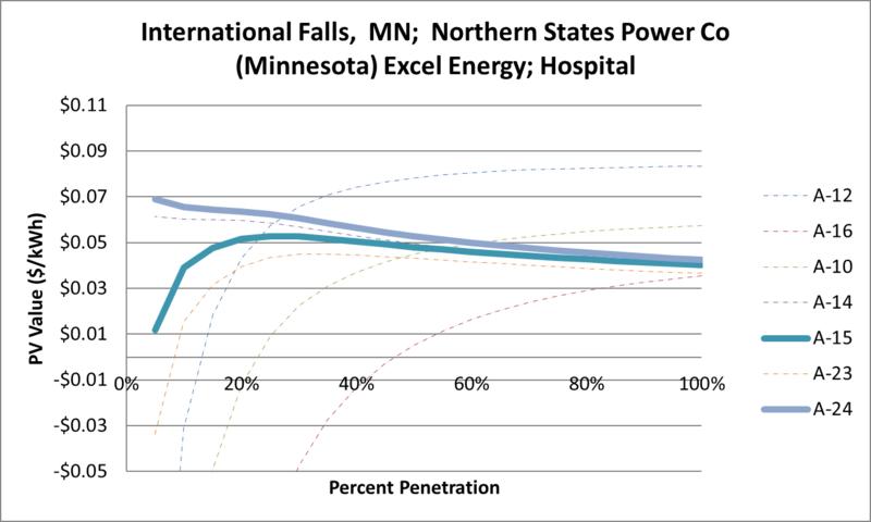 File:SVHospital International Falls MN Northern States Power Co (Minnesota) Excel Energy.png