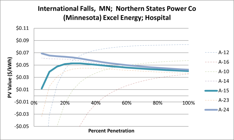 File:SVHospital International Falls MN Northern States Power Co (Minnesota) Excel Energy.png