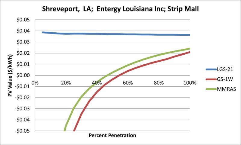 File:SVStripMall Shreveport LA Entergy Louisiana Inc.png