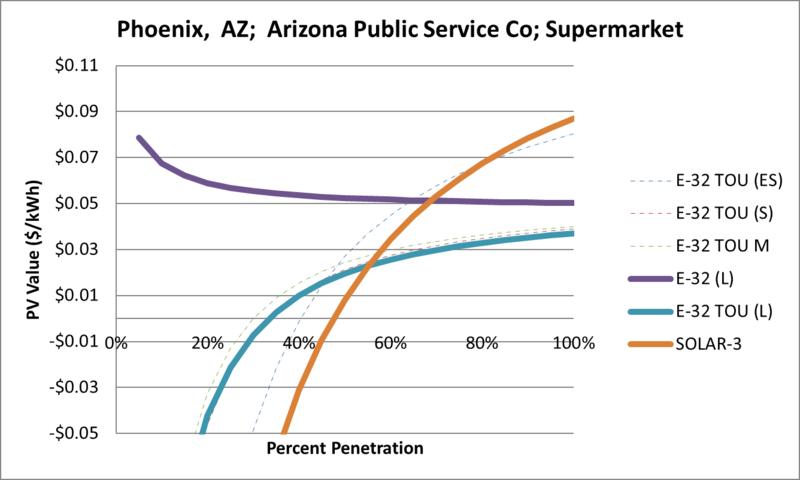 File:SVSupermarket Phoenix AZ Arizona Public Service Co.png