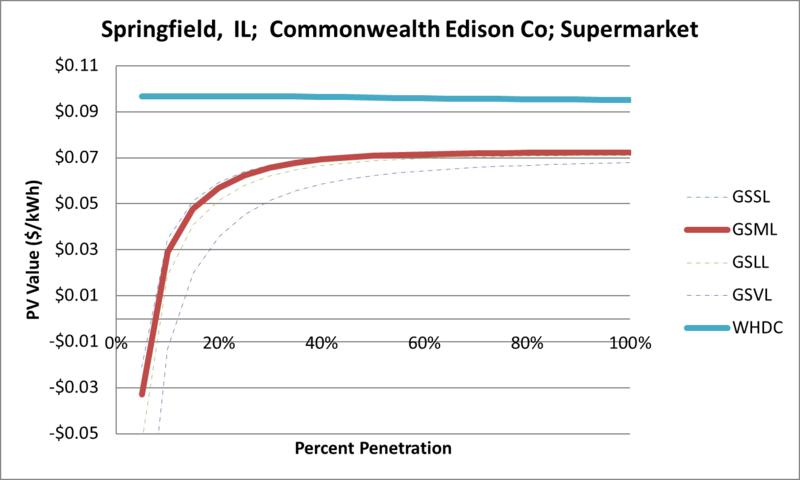 File:SVSupermarket Springfield IL Commonwealth Edison Co.png