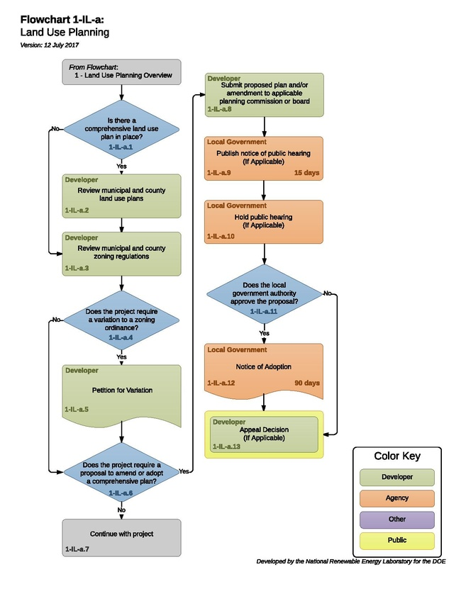 1-IL-a - TH - Land Use Planning 2017-07-12.pdf