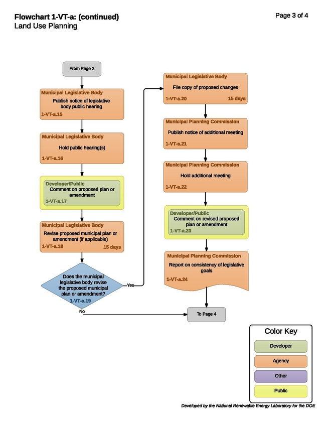 1-VT-a - HT - Land Use Planning 2017-08-22.pdf