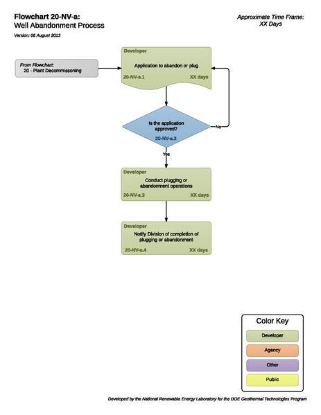 File:20NVAWellAbandonmentProcess (1).pdf