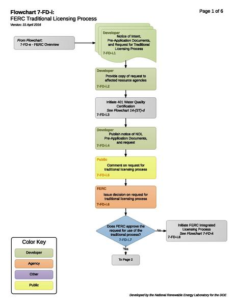 File:7-FD-i - FERC Traditional Licensing Process.pdf